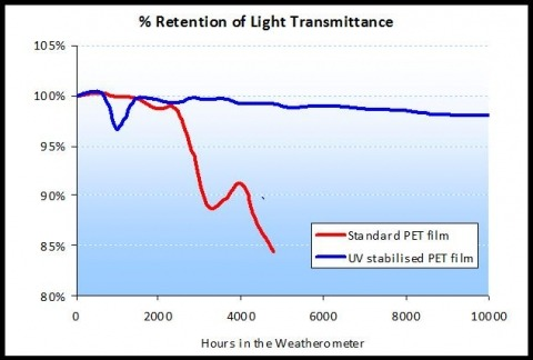 UV Stabilized Clear Melinex Polyester Film Retention of Light Transmittance Performance